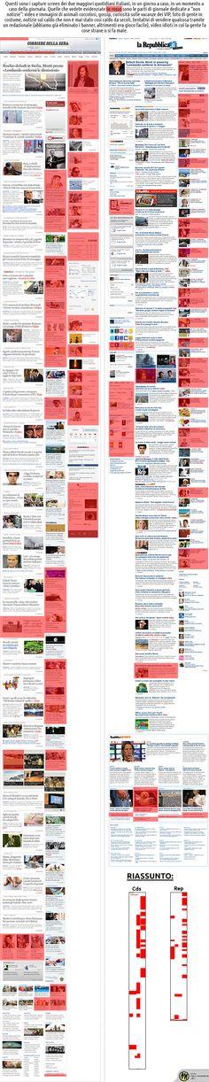 La presenza della gnocca sui due maggiori quotidiani online italiani, la famosa colonna di destra delle due home page by Macchianera