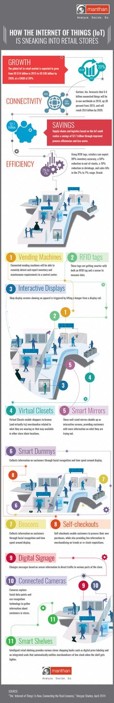 How The Internet Of Things (IoT) Is Sneaking Into Retail Stores #Infographic