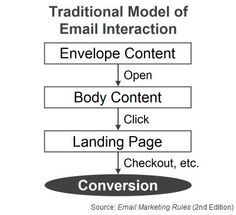 """Traditional Model of Email Interaction (Fig. 9 from """"Email Marketing Rules"""")"""