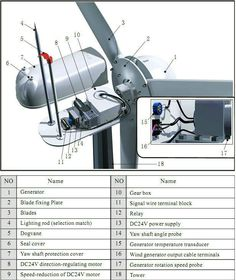 Windmill kitset shopping guide for non-commercial systems. Want to put together your own private wind powered generator that generates 100 % free electricity for you? Get started here.