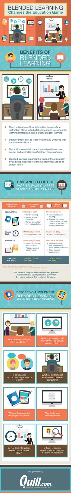 Blended Learning Blog Infographic 1