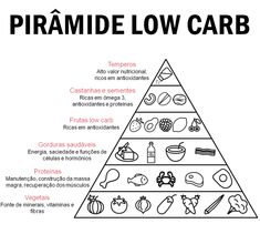 Dieta Low Carb - Guia Completo Para Iniciantes!  #carb #dietalowcarb #lowcarb #dieta #dietas #dica #dicas #emagrecer #perderpeso #dietacardapio #reeducaçãoalimentar #reeducacaoalimentar #dicascaseiras #dicacaseira #dicasdesaúde #dicasdesaude #saúde #saude Frutas Low Carb, Body Cleanse Diet, Detox Plan, Bettering Myself, Low Carb Diet, Health Fitness, How To Plan, Dieta Low, Dieta Atkins