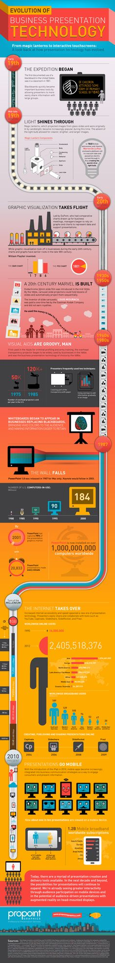 This infographic provides an in-depth account of the amazing progression of presentation technology over the past two centuries. From the blackboard i