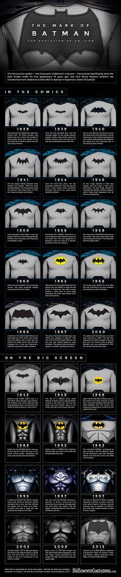 History of the Batman Logo