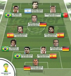 Transfermarkt has formed a of the most valuable squad that could play together at the World Cup. Philipp Lahm, Lionel Messi, Neymar, Cristiano Ronaldo, Superstar, Mario, Football Things, Brazil, Awesome