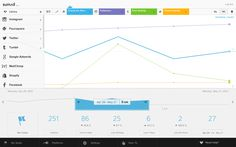 7 Metrics To Accurately Measure Your Content Marketing - SumAll