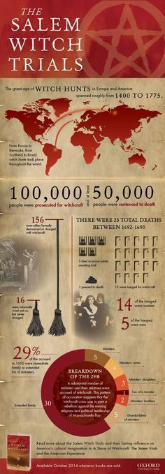 Witch Trials [infographic The Salem Witch Trials of were by far the largest and most lethal outbreak of witchcraft hysteria in American history. Yet Salem was just one of many incidents during the Great Age of Witch Hunts which took place through History Facts, World History, Family History, History Websites, History Timeline, History Photos, Maleficarum, Info Board, Religion