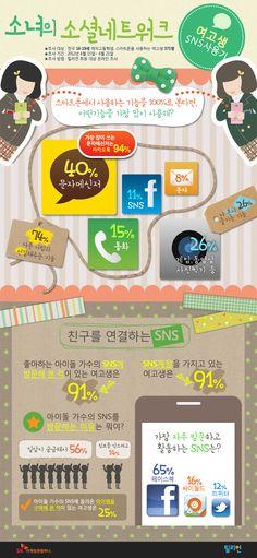 여고생의 소셜네트워크 생활