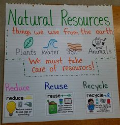 Anchor chart to introduce natural resources. Discuss how this relates to Earth Day and briefly touches on Reduce Reuse Recycle.