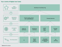 Four Levels fo Digital Use Cases