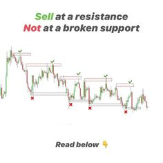 Forex Trading Tips, Learn Forex Trading, Stock Trading Strategies, Trade Finance, Trading Quotes, Day Trading, Money Trading, Technical Analysis, Stock Market