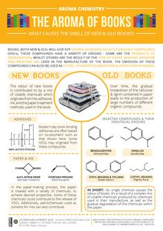 The chemicals behind the smell of new and old books. Click 'visit site' to read more & download.