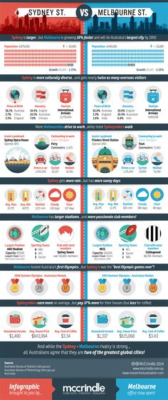 language diversity sydney infrographs - Google Search
