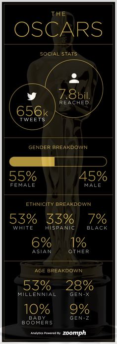 INFOGRAPHIC: The Oscars recognized the best movies of 2014. Here's a quick social snapshot of how you engaged with the show via social media, including a focus on the all-new, extremely powerful Audience Demographic Breakdown, as powered by Zoomph Geo Social: #TheOscars #ZoomphInAction Social Stats, Oscars, Good Movies, Geo, Infographics, Social Media, In This Moment, Academy Awards, Infographic