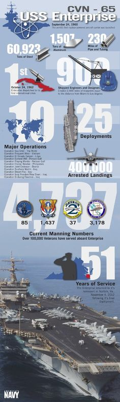 This infographic shares a brief glimpse into one of the most storied ships in U.S. Navy history, USS Enterprise's (CVN 65) service.
