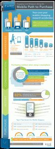 Infographic: New Data Reveals Mobile's Growing Impact On Local Retail Shopping