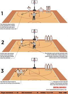 1-On-1 to Master the Closeout #basketballtraining #youthbasketballtraining