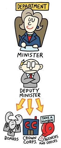Canadian bureaucracy Canada, Fictional Characters, Fantasy Characters
