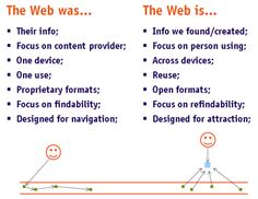 Web transition trhoughout the years.