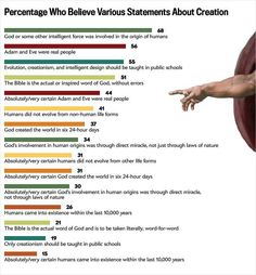 Views about Creation