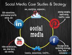 ★★ Social Media STRATEGY ★★