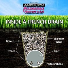 How French drains work.