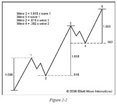 FAQ: How Can The Elliott Wave Principle Improve My Trading?: Elliott Wave International
