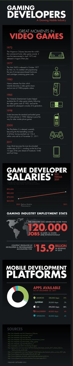 Mobile Games Industry