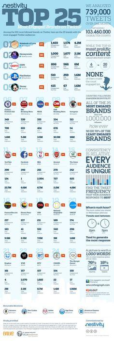 SOCIAL MEDIA -         Top 25 most engaged brands on Twitter #infografia #infographic #socialmedia