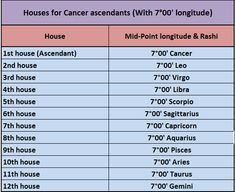 cancer-ascendants-house-image