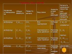 «Дремучий лес» органической химии» класс Учитель химии: Менщикова Светлана Викторовна
