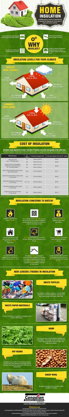 How good home insulation lowers your carbon footprint and creates an eco-home