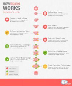 (Infographic) A Marketing Automation Primer | Pardot | #TheMarketingAutomationAlert
