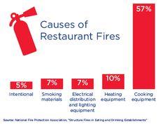 National Fire Prevention Week « MenuMax Back-of-House Optimization