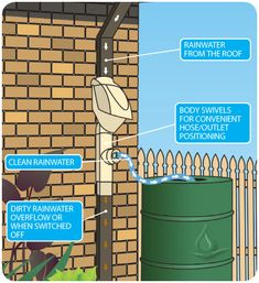 Rain Harvesting Pty Clean Rain Ultra Downspout Filter and Diverter - RainHarvest Systems: Rainwater Collection and Stormwater Management Rainwater Collection Tanks, Water From Air, Water Water, Rainwater Harvesting System, Water Storage Tanks, Water Conservation, Hydroponics, Backyard Landscaping, Landscaping Ideas