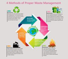 Printing Ideas Printables Collage Sheet Energy Light Home Referral: 3605134754 Waste Management Recycling, Waste Management System, Green Technology, Energy Technology, Waste Segregation, Waste To Energy, Zero Waste, Household Hazardous Waste, Recycling Facts