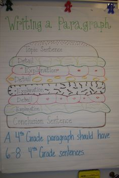 Writing a paragraph hamburger will help the kids understand Narrative writing.