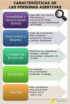 Características de las personas asertivas -  infografía