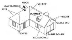 Diagram showing the different parts of gable roof trusses