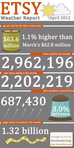 April 2012 Etsy Stats - 63.6 Million Dollars in Goods Sold : http://www.handmadeology.com/april-2012-etsy-stats-63-6-million-in-goods-sold/