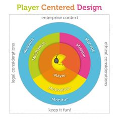 Beyond User Centered Design  User-centered design is not enough for gamification. Here we introduce the concept of player-centered design that takes the idea to the next level.  Coping with Change  Wh