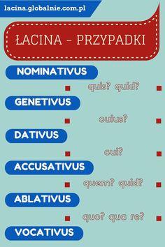 Łacina - przypadki i odmiana zaimka pytajnego. infografika: łacina przypadki.  #łacina #łacinaonline #łacinagramatyka #naukałaciny #językłaciński
