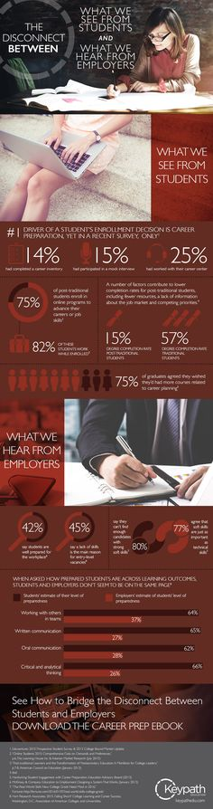 Connecting Academics & Industry ... how do we connect the dots between what students are learning in higher ed with what employers look for in graduates? Infographic
