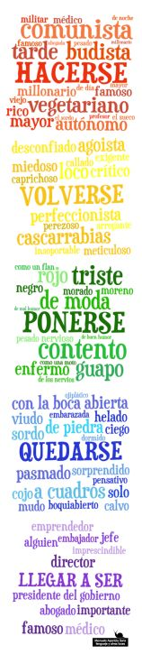Use hacerse, ponerse, volverse, quedarse, llegar a ser to create questions and answers in a communicative activity with partners Spanish Tenses, Ap Spanish, Spanish Grammar, Spanish Vocabulary, Spanish Language Learning, Spanish Lessons, Teaching Spanish, Teaching English, Spanish Interactive Notebook