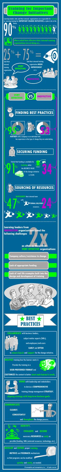 #Training for important change #initiatives #learning #leaders #infograph #sourcing