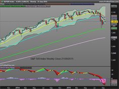 S&P 500 Weekly Close 21/09/2015. The index fell under EMA 55 but so far EMA 21 is still holding above EMA 55, which is positive. Read more on http://kiss4emm.blogspot.com.es/2015/09/s-500-index-monthly-sell-signal-in.html .  Keep It Simple and Safe for Easy Money Making