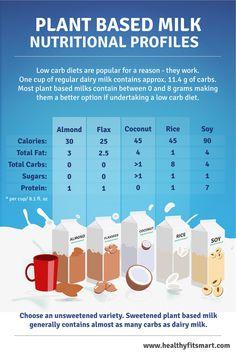 Low Carb Milk - Nutritional Profiles