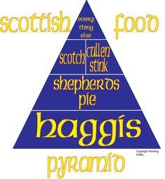 Scottish Food Pyramid