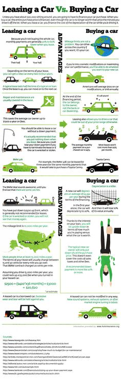 Classic pros and cons comparison for Leasing vs. Buying a Car. Great points, but didn't get me any closer to knowing which one is for me. Would have made a better decision tree IMHO!