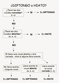 There's a rumor going around that Spanish verbs are difficult and confusing.